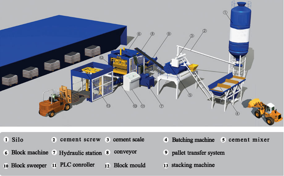 Configuration of Cement Block Machine