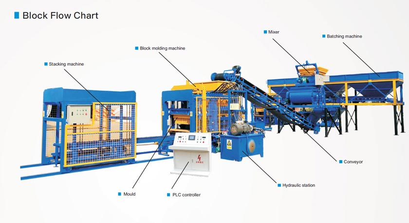 Flow Chart Of Auto Bricks Machine