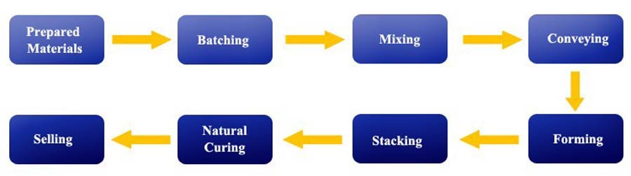 Processes of Automatic Block Machine