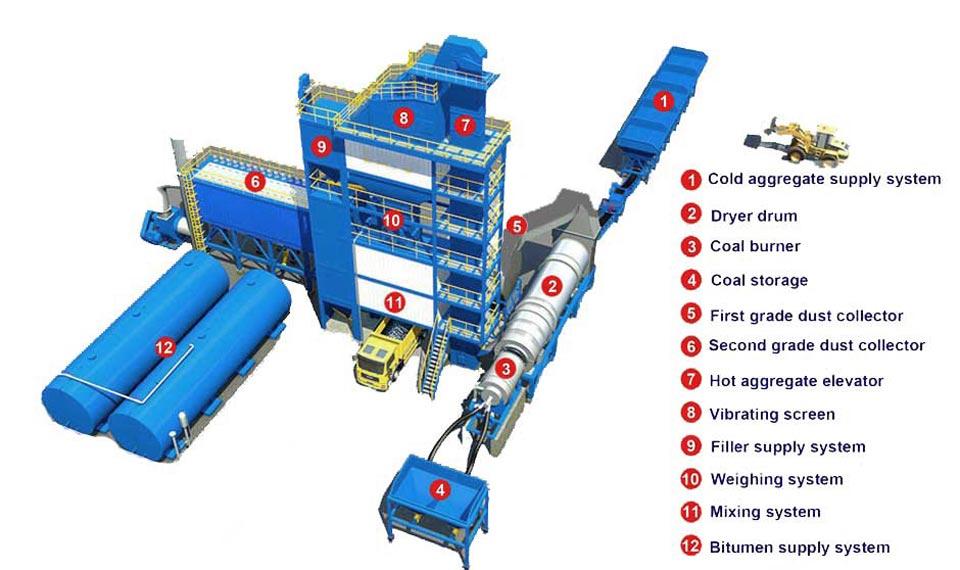 Components of Bitumen Mixing Plant